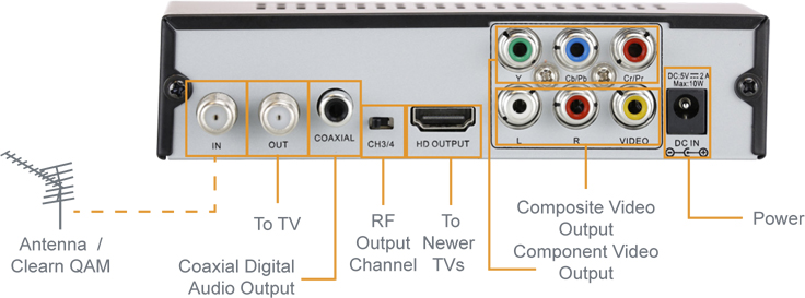 Channel Master 7003 D2A Convertor box